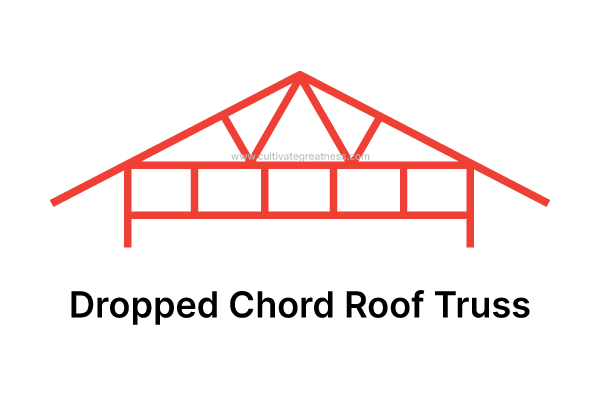 Dropped Chord Roof Truss