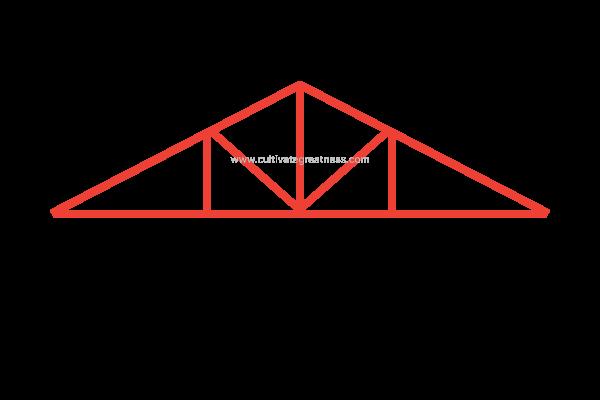 Howe Roof Trust